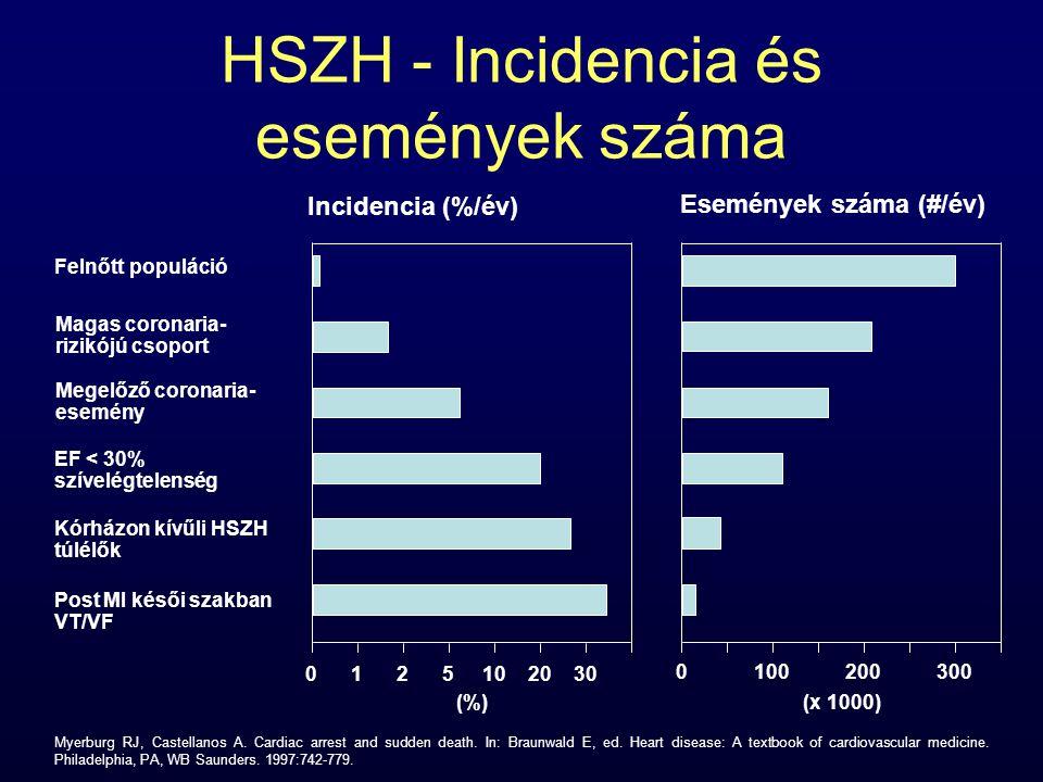HSZH - Incidencia és események száma 3020105210 (%) Incidencia (%/év) 3002001000 (x 1000) Események száma (#/év) Felnőtt populáció Magas coronaria- ri