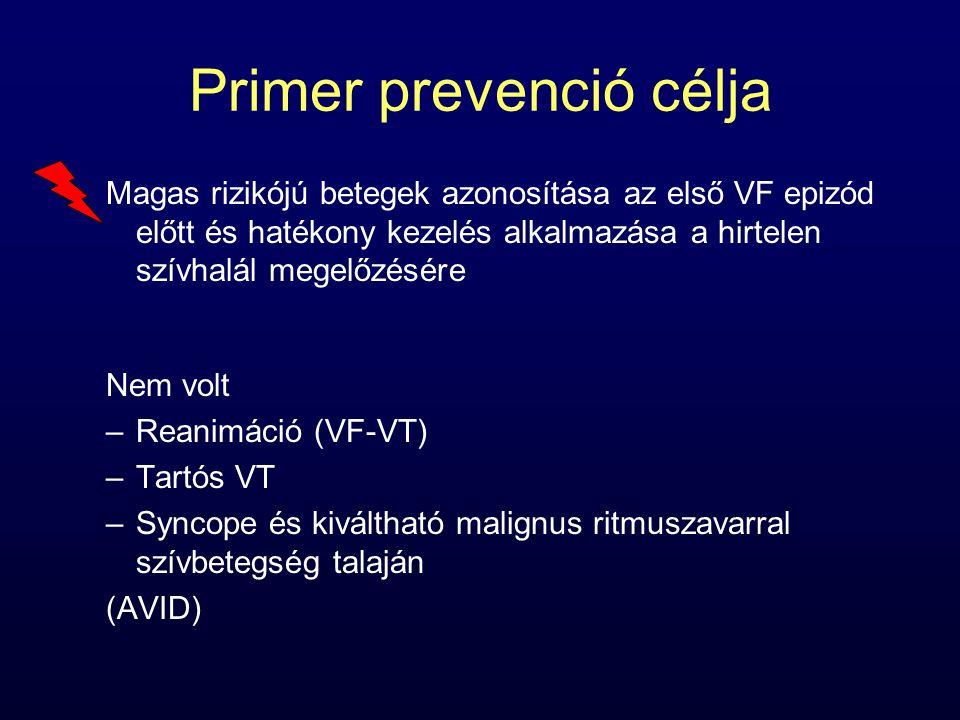 Magas rizikójú betegek azonosítása az első VF epizód előtt és hatékony kezelés alkalmazása a hirtelen szívhalál megelőzésére Nem volt –Reanimáció (VF-
