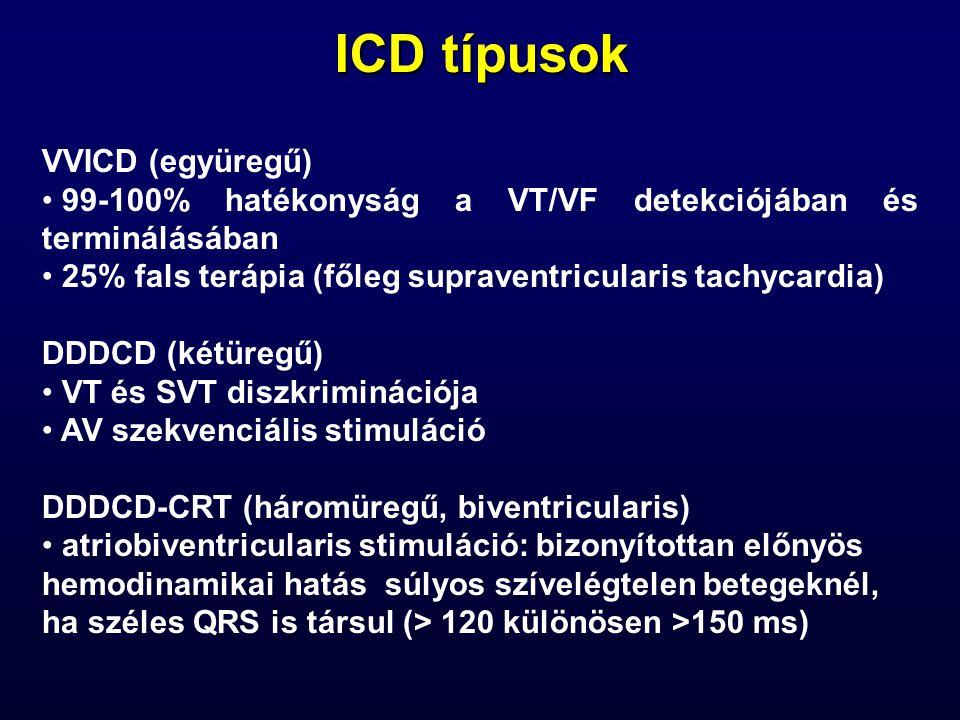 ICD típusok VVICD (együregű) 99-100% hatékonyság a VT/VF detekciójában és terminálásában 25% fals terápia (főleg supraventricularis tachycardia) DDDCD