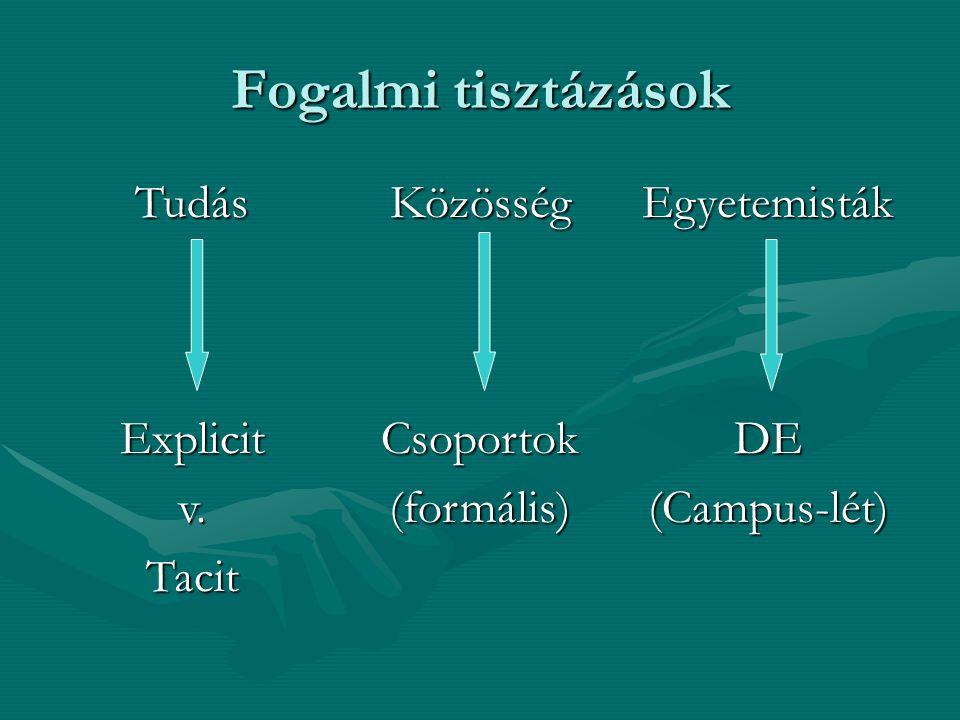 Fogalmi tisztázások TudásKözösségEgyetemisták Explicitv.TacitCsoportok(formális)DE(Campus-lét)