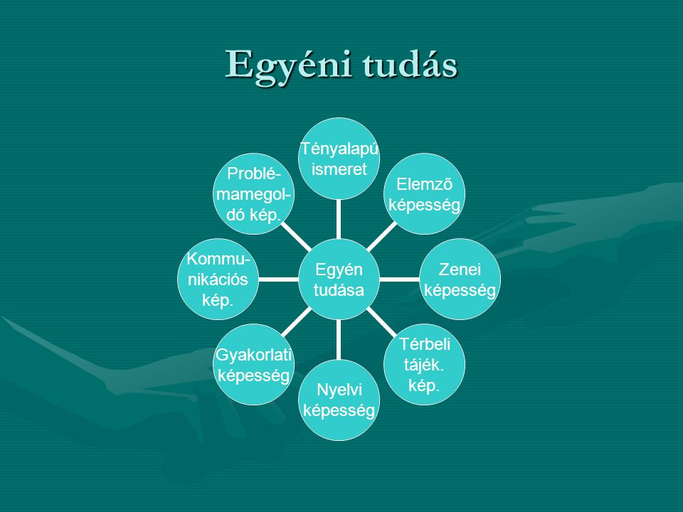 Egyéni tudás Egyén tudása Tényalapú ismeret Elemző képesség Zenei képesség Térbeli tájék.