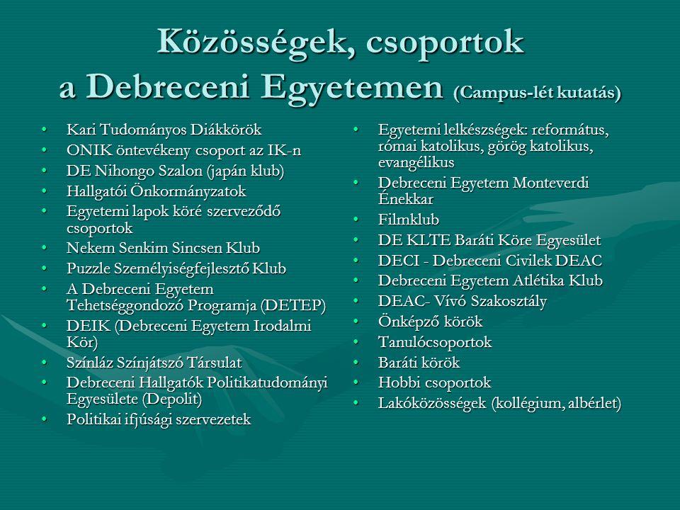 Közösségek, csoportok a Debreceni Egyetemen (Campus-lét kutatás) Kari Tudományos DiákkörökKari Tudományos Diákkörök ONIK öntevékeny csoport az IK-nONIK öntevékeny csoport az IK-n DE Nihongo Szalon (japán klub)DE Nihongo Szalon (japán klub) Hallgatói ÖnkormányzatokHallgatói Önkormányzatok Egyetemi lapok köré szerveződő csoportokEgyetemi lapok köré szerveződő csoportok Nekem Senkim Sincsen KlubNekem Senkim Sincsen Klub Puzzle Személyiségfejlesztő KlubPuzzle Személyiségfejlesztő Klub A Debreceni Egyetem Tehetséggondozó Programja (DETEP)A Debreceni Egyetem Tehetséggondozó Programja (DETEP) DEIK (Debreceni Egyetem Irodalmi Kör)DEIK (Debreceni Egyetem Irodalmi Kör) Színláz Színjátszó TársulatSzínláz Színjátszó Társulat Debreceni Hallgatók Politikatudományi Egyesülete (Depolit)Debreceni Hallgatók Politikatudományi Egyesülete (Depolit) Politikai ifjúsági szervezetekPolitikai ifjúsági szervezetek Egyetemi lelkészségek: református, római katolikus, görög katolikus, evangélikus Debreceni Egyetem Monteverdi Énekkar Filmklub DE KLTE Baráti Köre Egyesület DECI - Debreceni Civilek DEAC Debreceni Egyetem Atlétika Klub DEAC- Vívó Szakosztály Önképző körök Tanulócsoportok Baráti körök Hobbi csoportok Lakóközösségek (kollégium, albérlet)