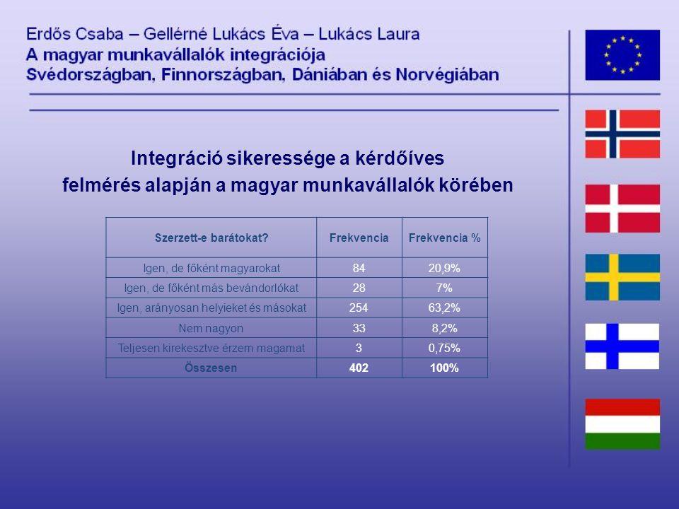 Szerzett-e barátokat FrekvenciaFrekvencia % Igen, de főként magyarokat8420,9% Igen, de főként más bevándorlókat287% Igen, arányosan helyieket és másokat25463,2% Nem nagyon338,2% Teljesen kirekesztve érzem magamat30,75% Összesen402100% Integráció sikeressége a kérdőíves felmérés alapján a magyar munkavállalók körében