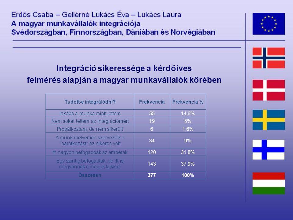 Tudott-e integrálódni FrekvenciaFrekvencia % Inkább a munka miatt jöttem5514,6% Nem sokat tettem az integrációmért195% Próbálkoztam, de nem sikerült61,6% A munkahelyemen szervezték a barátkozást ez sikeres volt 349% Itt nagyon befogadóak az emberek12031,8% Egy szintig befogadtak, de itt is megvannak a maguk klikkjei 14337,9% Összesen377100% Integráció sikeressége a kérdőíves felmérés alapján a magyar munkavállalók körében