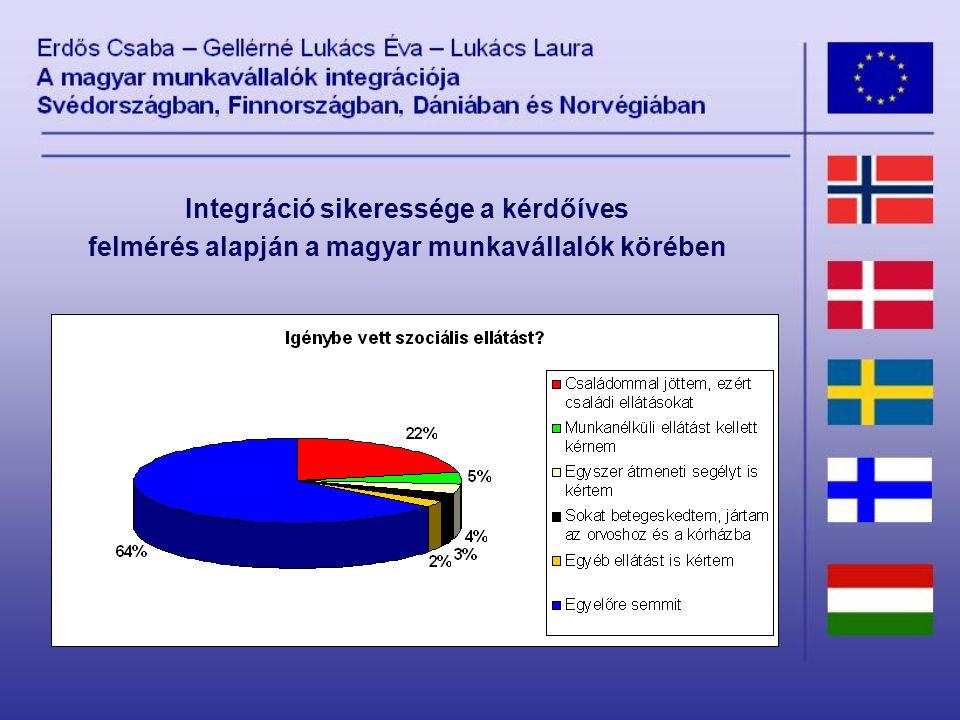 Integráció sikeressége a kérdőíves felmérés alapján a magyar munkavállalók körében
