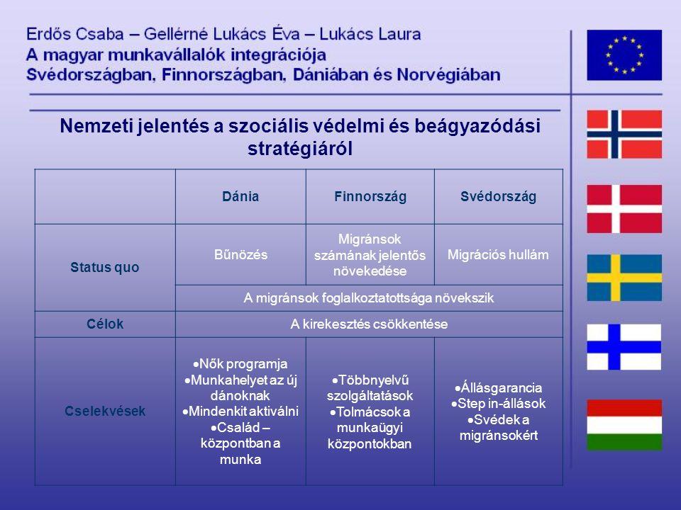 DániaFinnországSvédország Status quo Bűnözés Migránsok számának jelentős növekedése Migrációs hullám A migránsok foglalkoztatottsága növekszik CélokA kirekesztés csökkentése Cselekvések  Nők programja  Munkahelyet az új dánoknak  Mindenkit aktiválni  Család – központban a munka  Többnyelvű szolgáltatások  Tolmácsok a munkaügyi központokban  Állásgarancia  Step in-állások  Svédek a migránsokért Nemzeti jelentés a szociális védelmi és beágyazódási stratégiáról