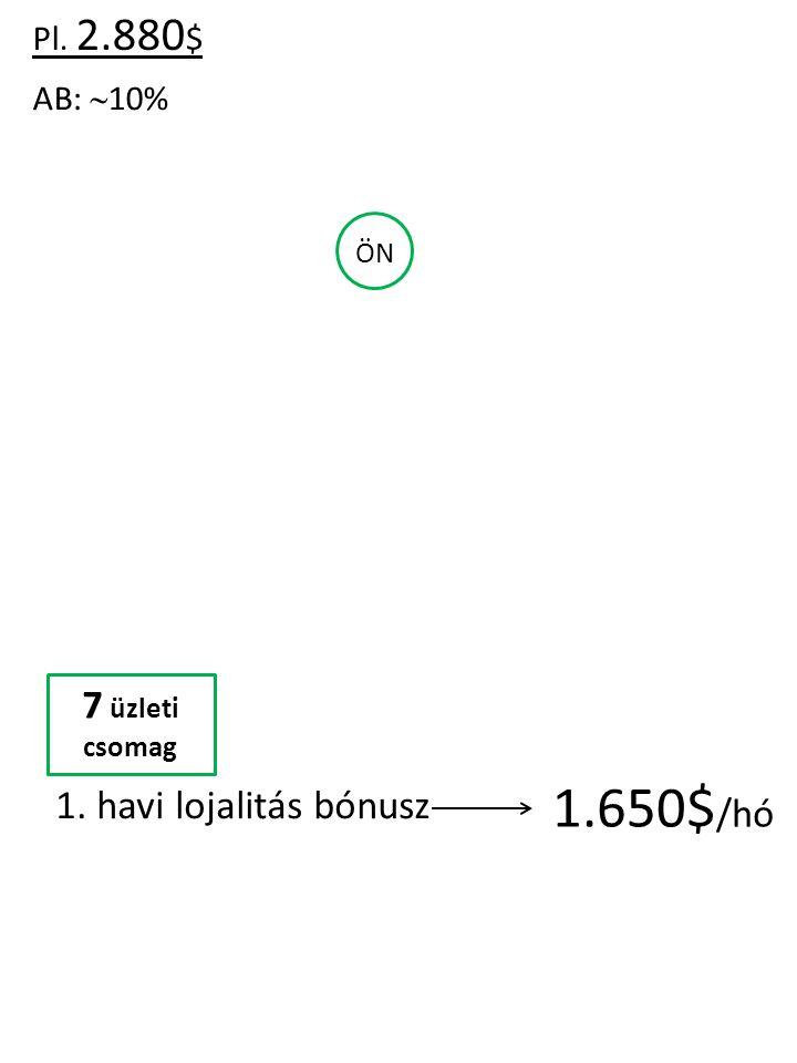 Pl. 2.880 $ AB:  10% ÖN 7 üzleti csomag 1. havi lojalitás bónusz 1.650$ /hó