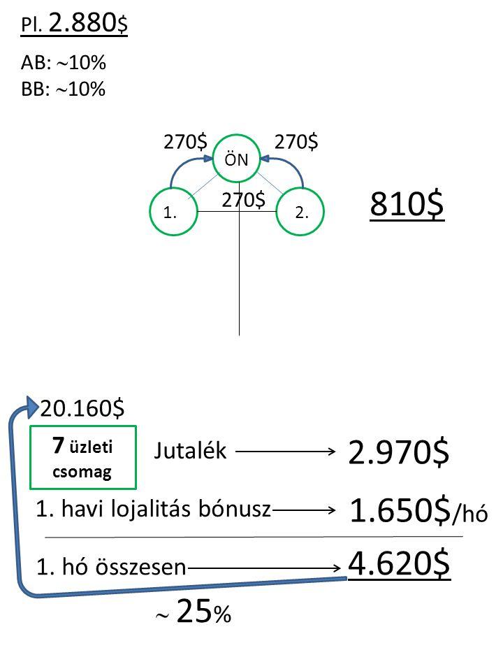 Pl. 2.880 $ AB:  10% BB:  10% ÖN 1.2. 270$ 810$ 7 üzleti csomag Jutalék 2.970$ 1.