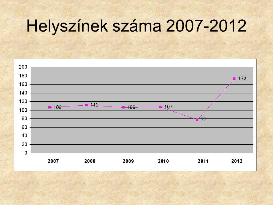 Helyszínek száma 2007-2012