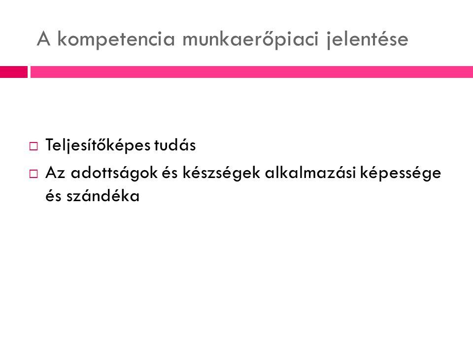 A kompetencia munkaerőpiaci jelentése  Teljesítőképes tudás  Az adottságok és készségek alkalmazási képessége és szándéka