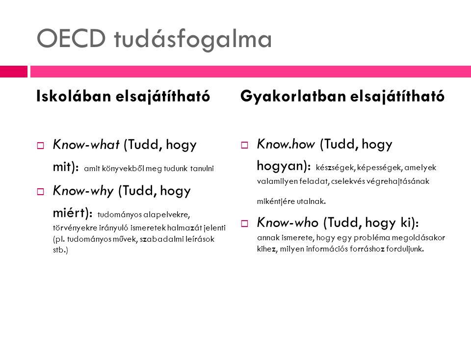 OECD tudásfogalma Iskolában elsajátítható  Know-what (Tudd, hogy mit): amit könyvekből meg tudunk tanulni  Know-why (Tudd, hogy miért): tudományos a