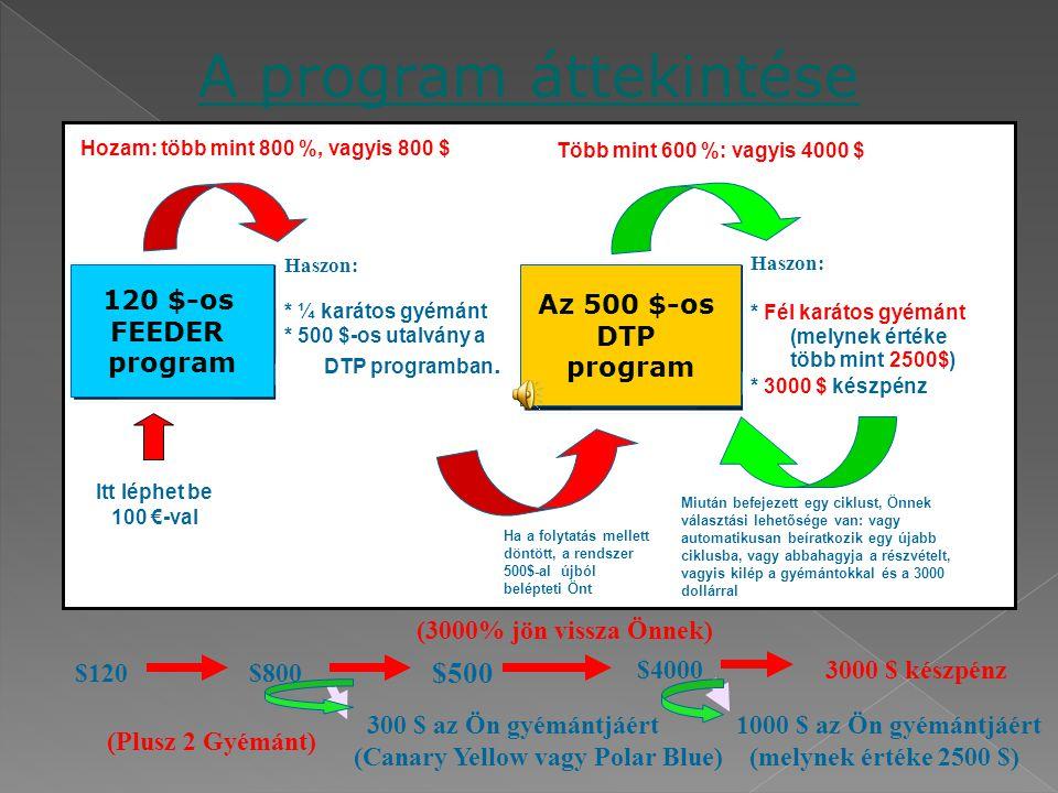 A program áttekintése Haszon: * ¼ karátos gyémánt * 500 $-os utalvány a DTP programban. Hozam: több mint 800 %, vagyis 800 $ Haszon: * Fél karátos gyé