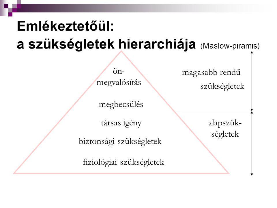 ön- megvalósítás megbecsülés társas igény biztonsági szükségletek fiziológiai szükségletek magasabb rendű szükségletek alapszük- ségletek Emlékeztetőül: a szükségletek hierarchiája (Maslow-piramis)