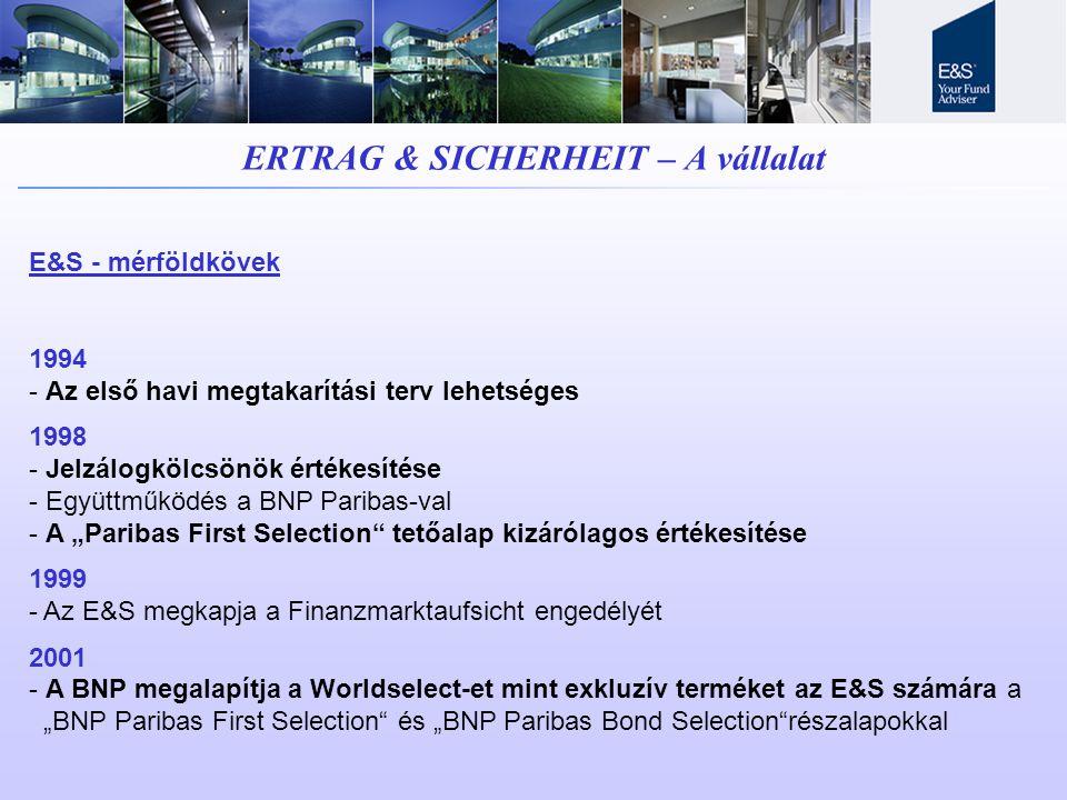 ERTRAG & SICHERHEIT – A vállalat E&S - mérföldkövek 1994 - Az első havi megtakarítási terv lehetséges 1998 - Jelzálogkölcsönök értékesítése - Együttmű