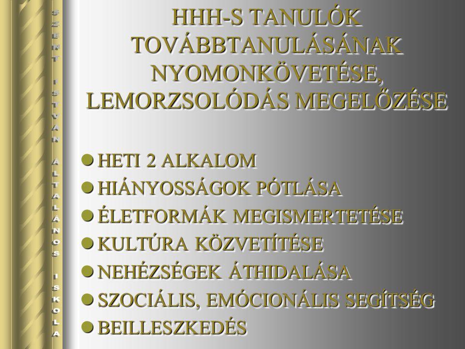 HHH-S TANULÓK TOVÁBBTANULÁSÁNAK NYOMONKÖVETÉSE, LEMORZSOLÓDÁS MEGELŐZÉSE HETI 2 ALKALOM HETI 2 ALKALOM HIÁNYOSSÁGOK PÓTLÁSA HIÁNYOSSÁGOK PÓTLÁSA ÉLETFORMÁK MEGISMERTETÉSE ÉLETFORMÁK MEGISMERTETÉSE KULTÚRA KÖZVETÍTÉSE KULTÚRA KÖZVETÍTÉSE NEHÉZSÉGEK ÁTHIDALÁSA NEHÉZSÉGEK ÁTHIDALÁSA SZOCIÁLIS, EMÓCIONÁLIS SEGÍTSÉG SZOCIÁLIS, EMÓCIONÁLIS SEGÍTSÉG BEILLESZKEDÉS BEILLESZKEDÉS HETI 2 ALKALOM HETI 2 ALKALOM HIÁNYOSSÁGOK PÓTLÁSA HIÁNYOSSÁGOK PÓTLÁSA ÉLETFORMÁK MEGISMERTETÉSE ÉLETFORMÁK MEGISMERTETÉSE KULTÚRA KÖZVETÍTÉSE KULTÚRA KÖZVETÍTÉSE NEHÉZSÉGEK ÁTHIDALÁSA NEHÉZSÉGEK ÁTHIDALÁSA SZOCIÁLIS, EMÓCIONÁLIS SEGÍTSÉG SZOCIÁLIS, EMÓCIONÁLIS SEGÍTSÉG BEILLESZKEDÉS BEILLESZKEDÉS