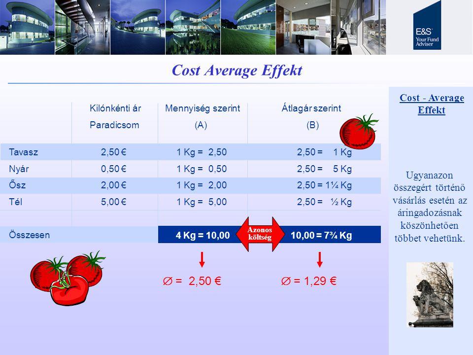 Cost Average Effekt Kilónkénti ár Mennyiség szerint Átlagár szerint Paradicsom (A) (B) Tavasz 2,50 € Nyár 0,50 € Ősz 2,00 € Tél 5,00 € Összesen 1 Kg = 2,50 1 Kg = 0,50 1 Kg = 2,00 1 Kg = 5,00 2,50 = 1 Kg 2,50 = 5 Kg 2,50 = 1¼ Kg 2,50 = ½ Kg 4 Kg = 10,00 10,00 = 7¾ Kg Azonos költség  = 2,50 €  = 1,29 € Cost - Average Effekt Ugyanazon összegért történő vásárlás esetén az áringadozásnak köszönhetően többet v ehetün k.