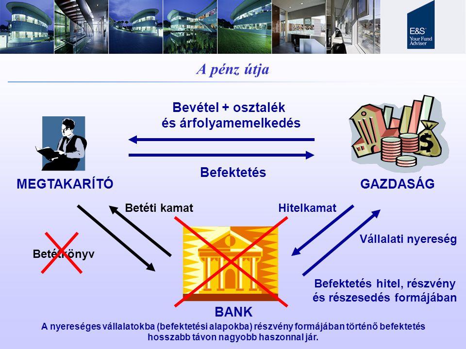 A pénz útja GAZDASÁGMEGTAKARÍTÓ Betétkönyv BANK Bevétel + osztalék és árfolyamemelkedés Befektetés Betéti kamatHitelkamat Vállalati nyereség Befektetés hitel, részvény és részesedés formájában A nyereséges vállalatokba (befektetési alapokba) részvény formájában történő befektetés hosszabb távon nagyobb haszonnal jár.