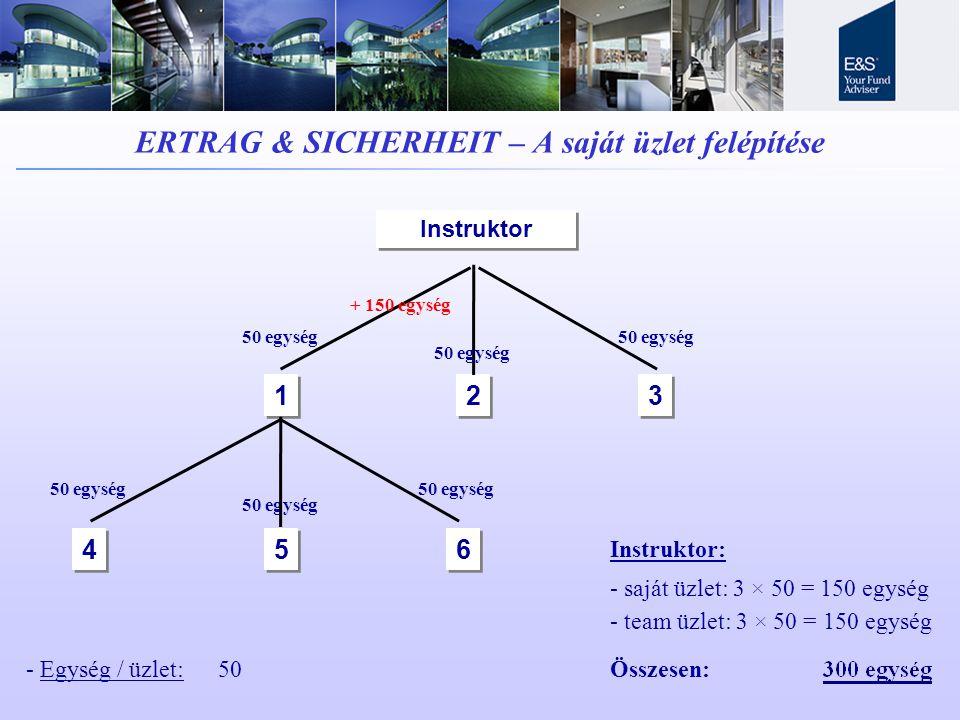 ERTRAG & SICHERHEIT – A saját üzlet felépítése Instruktor 1 1 2 2 3 3 4 4 5 5 6 6 50 egység + 150 egység - Egység / üzlet:50 Instruktor: - saját üzlet: 3 × 50 = 150 egység - team üzlet: 3 × 50 = 150 egység Összesen: