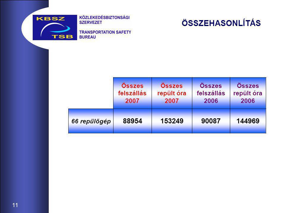 11 ÖSSZEHASONLÍTÁS Összes felszállás 2007 Összes repült óra 2007 Összes felszállás 2006 Összes repült óra 2006 66 repülőgép 8895415324990087144969
