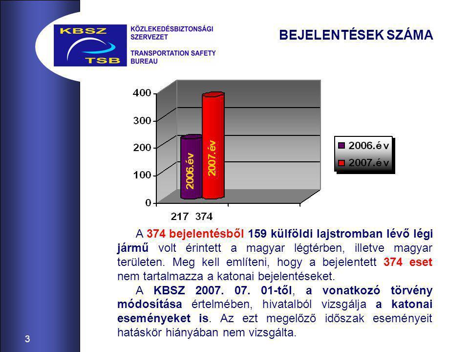 3 BEJELENTÉSEK SZÁMA A 374 bejelentésből 159 külföldi lajstromban lévő légi jármű volt érintett a magyar légtérben, illetve magyar területen.