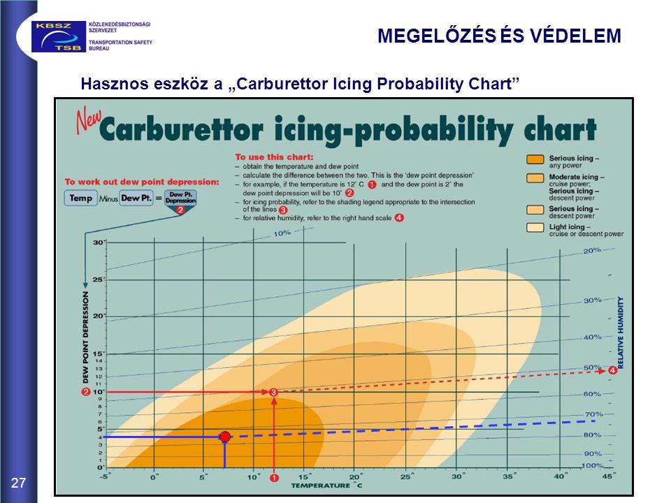 """27 MEGELŐZÉS ÉS VÉDELEM Hasznos eszköz a """"Carburettor Icing Probability Chart"""