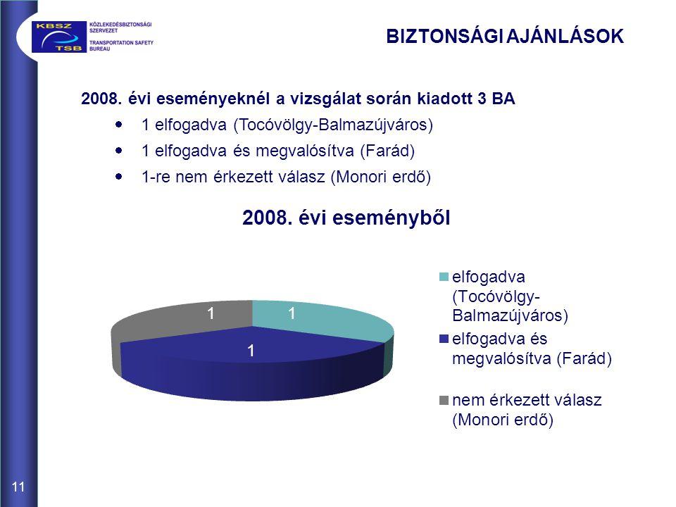 11 BIZTONSÁGI AJÁNLÁSOK 2008. évi eseményeknél a vizsgálat során kiadott 3 BA  1 elfogadva (Tocóvölgy-Balmazújváros)  1 elfogadva és megvalósítva (F