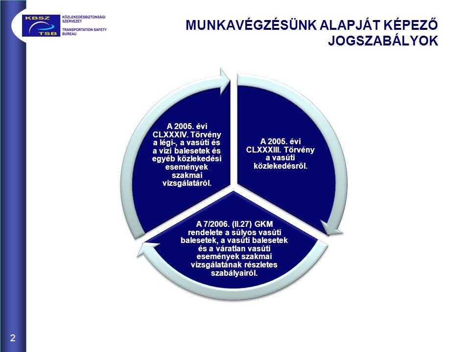 2 MUNKAVÉGZÉSÜNK ALAPJÁT KÉPEZŐ JOGSZABÁLYOK A 2005. évi CLXXXIII. Törvény a vasúti közlekedésről. A 7/2006. (II.27) GKM rendelete a súlyos vasúti bal
