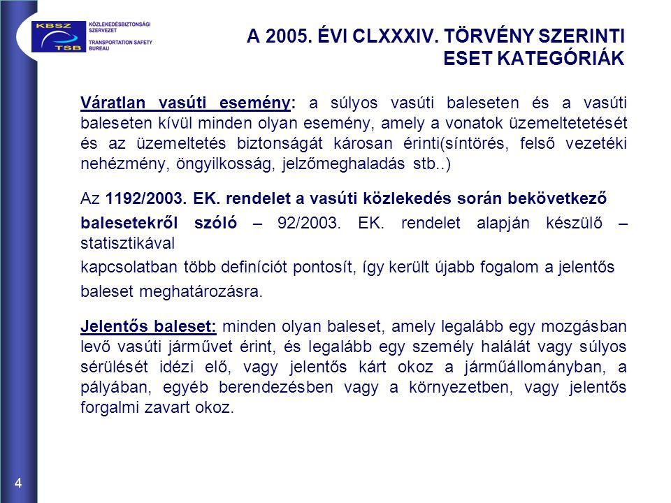 4 A 2005. ÉVI CLXXXIV.