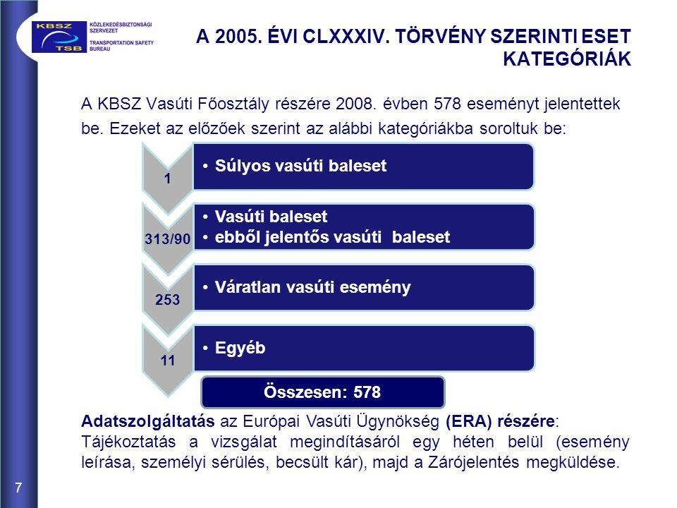 7 A 2005. ÉVI CLXXXIV. TÖRVÉNY SZERINTI ESET KATEGÓRIÁK A KBSZ Vasúti Főosztály részére 2008.