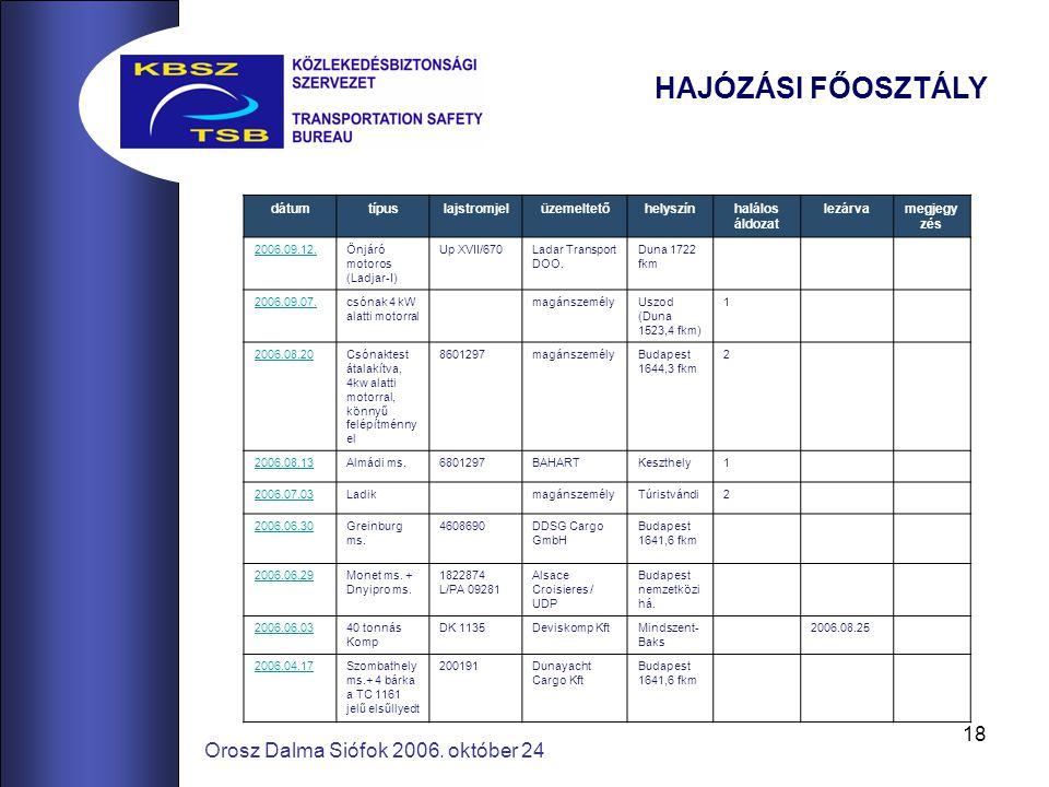 18 Orosz Dalma Siófok 2006. október 24 HAJÓZÁSI FŐOSZTÁLY dátumtípuslajstromjelüzemeltetőhelyszínhalálos áldozat lezárvamegjegy zés 2006.09.12.Önjáró