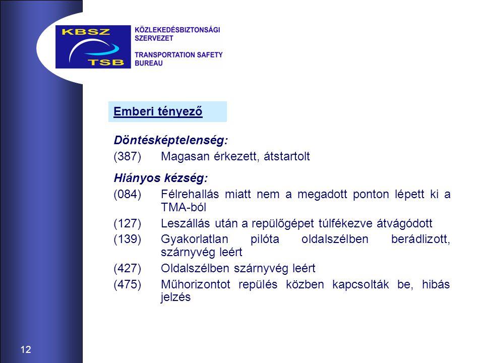 12 Döntésképtelenség: (387)Magasan érkezett, átstartolt Hiányos kézség: (084)Félrehallás miatt nem a megadott ponton lépett ki a TMA-ból (127)Leszállá