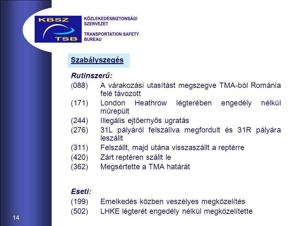 14 Rutinszerű: ( 088)A várakozási utasítást megszegve TMA-ból Románia felé távozott (171)London Heathrow légterében engedély nélkül műrepült (244)Ille