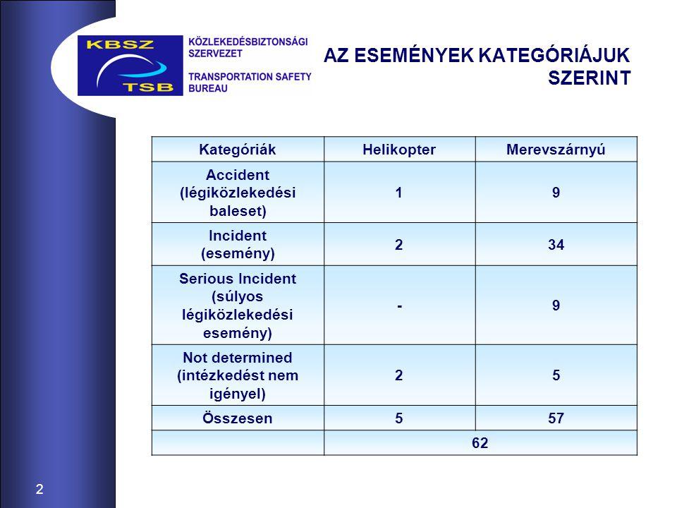 2 AZ ESEMÉNYEK KATEGÓRIÁJUK SZERINT KategóriákHelikopterMerevszárnyú Accident (légiközlekedési baleset) 19 Incident (esemény) 234 Serious Incident (sú