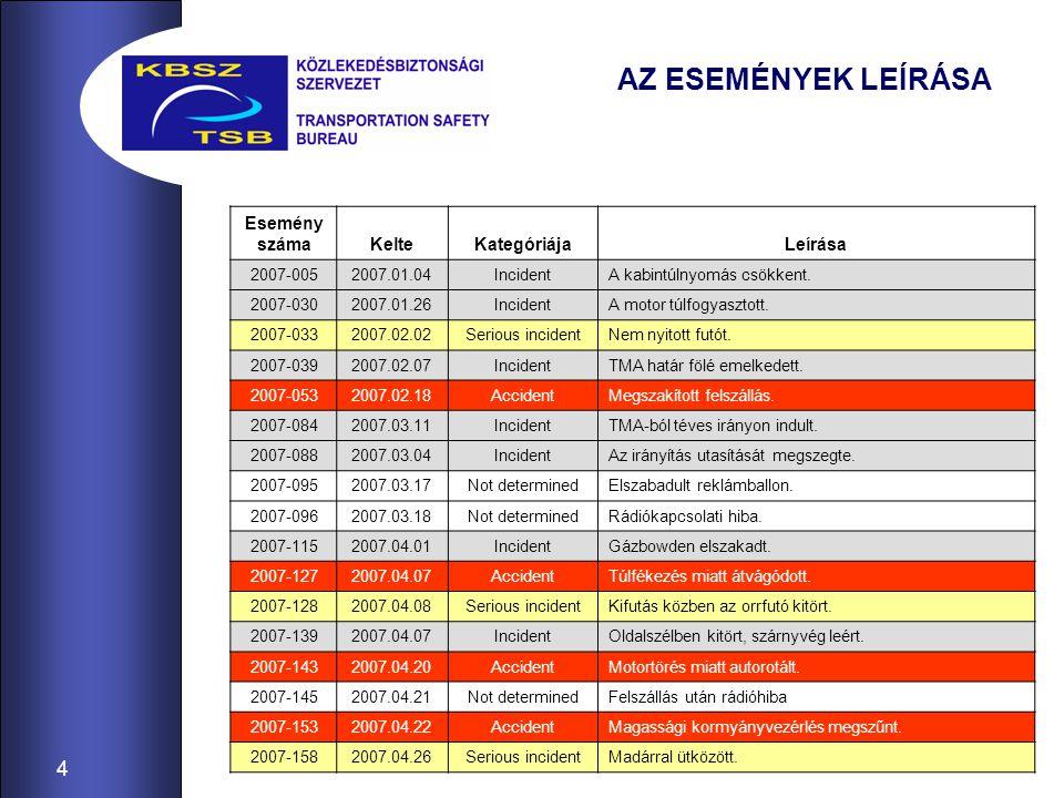 5 AZ ESEMÉNYEK LEÍRÁSA 2007-1602007.04.26IncidentFelszálláskor a benzinszivattyú nem működött.