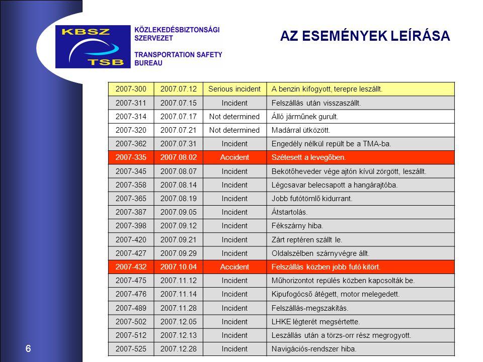 6 AZ ESEMÉNYEK LEÍRÁSA 2007-3002007.07.12Serious incidentA benzin kifogyott, terepre leszállt. 2007-3112007.07.15IncidentFelszállás után visszaszállt.