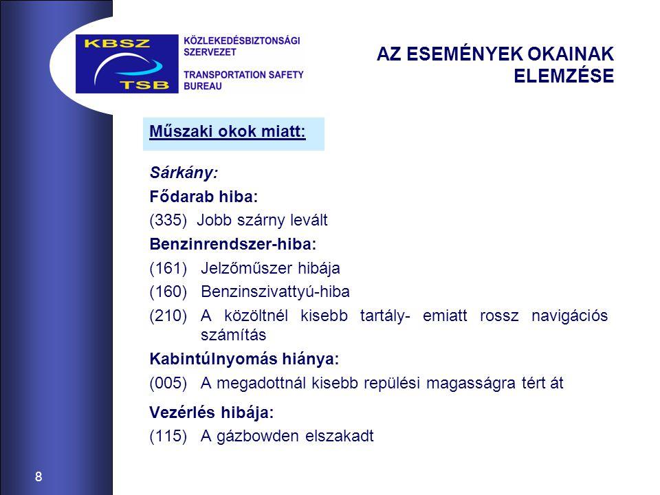 8 AZ ESEMÉNYEK OKAINAK ELEMZÉSE Sárkány: Fődarab hiba: (335) Jobb szárny levált Benzinrendszer-hiba: (161)Jelzőműszer hibája (160)Benzinszivattyú-hiba
