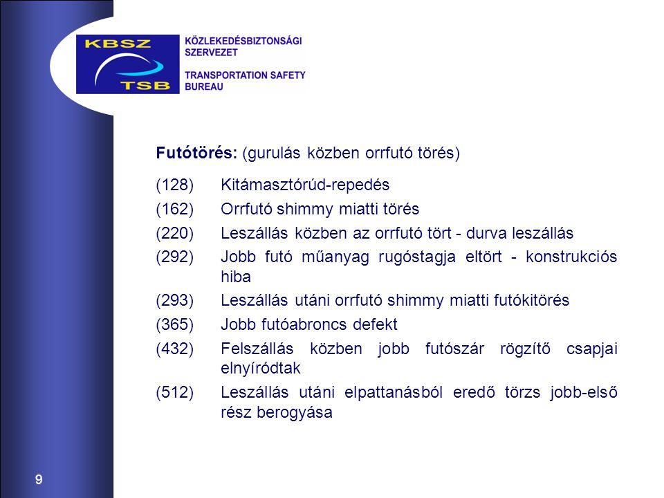 20 2007-202-4 REPÜLŐESEMÉNY Hanyag, nem a technológia szerinti hibafeltárás és nagyjavítás.