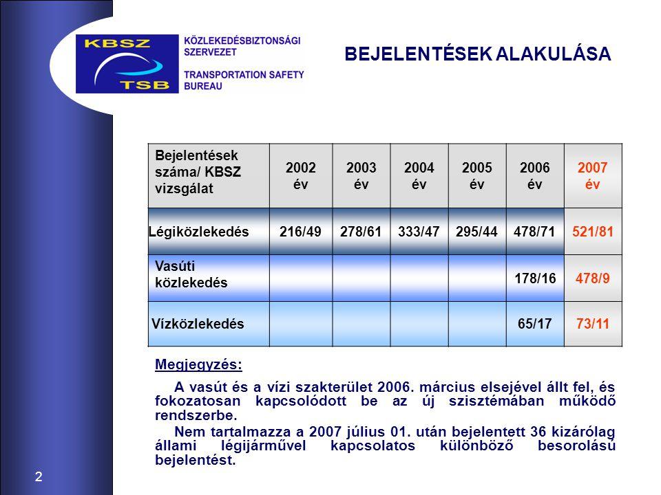 2 BEJELENTÉSEK ALAKULÁSA A vasút és a vízi szakterület 2006.