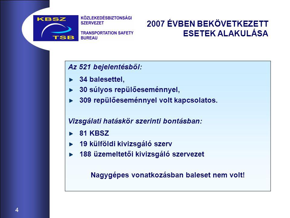 4 2007 ÉVBEN BEKÖVETKEZETT ESETEK ALAKULÁSA Az 521 bejelentésből: 34 balesettel, 30 súlyos repülőeseménnyel, 309 repülőeseménnyel volt kapcsolatos.