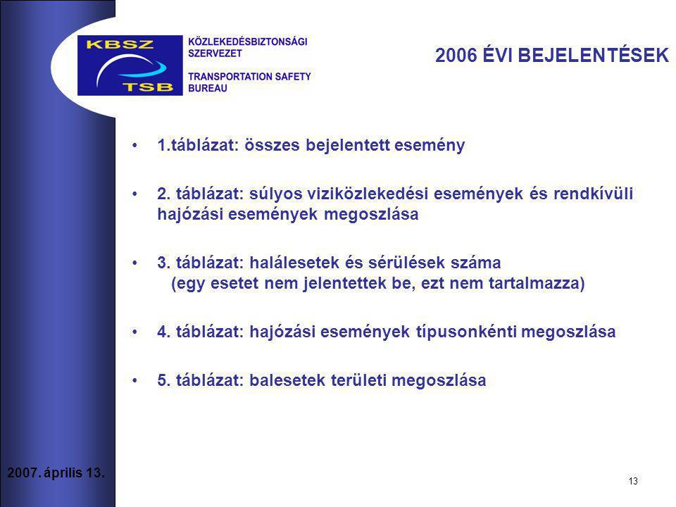 13 2007.április 13. 1.táblázat: összes bejelentett esemény 2.