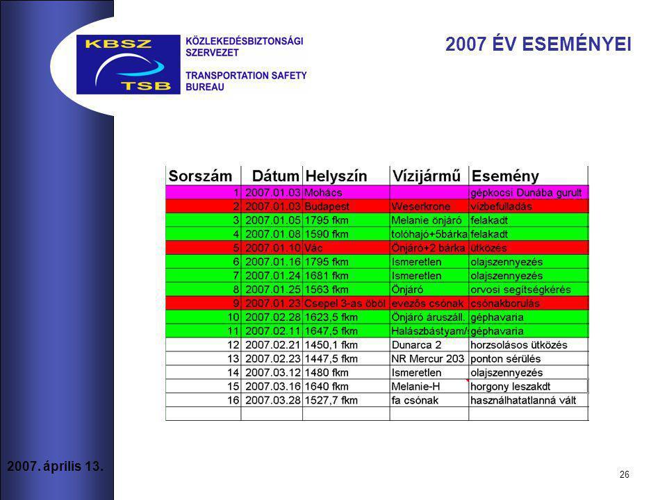 26 2007. április 13. 2007 ÉV ESEMÉNYEI