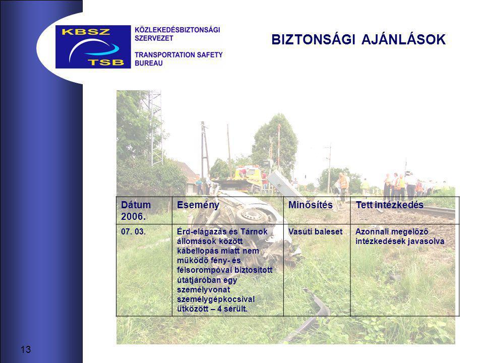13 BIZTONSÁGI AJÁNLÁSOK Dátum 2006. EseményMinősítésTett intézkedés 07. 03.Érd-elágazás és Tárnok állomások között kábellopás miatt nem működő fény- é
