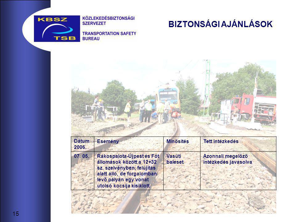 15 BIZTONSÁGI AJÁNLÁSOK Dátum 2006. EseményMinősítésTett intézkedés 07. 05.Rákospalota-Újpest és Fót állomások között a 12+32 sz. szelvényben, felújít