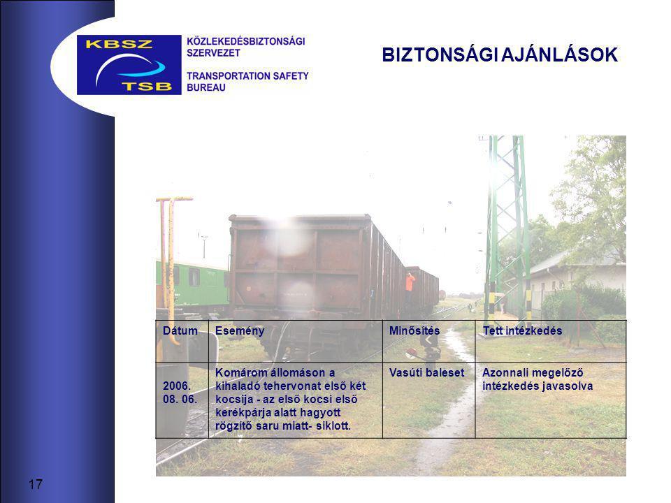 17 BIZTONSÁGI AJÁNLÁSOK DátumEseményMinősítésTett intézkedés 2006. 08. 06. Komárom állomáson a kihaladó tehervonat első két kocsija - az első kocsi el