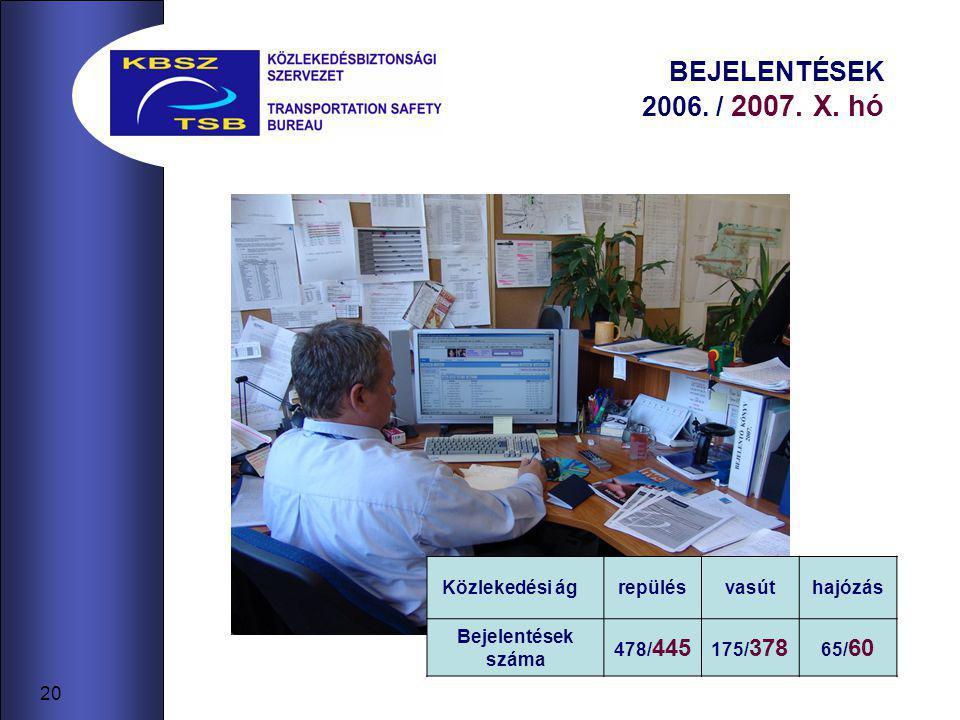 20 BEJELENTÉSEK 2006. / 2007. X. hó Közlekedési ágrepülésvasúthajózás Bejelentések száma 478/ 445 175/ 378 65/ 60