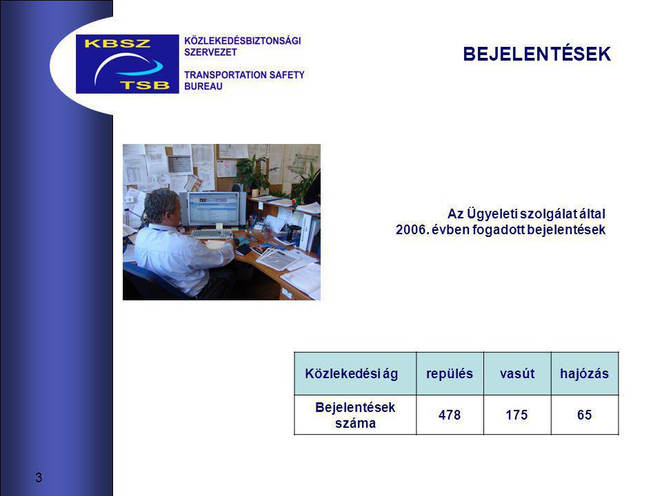 3 BEJELENTÉSEK Közlekedési ágrepülésvasúthajózás Bejelentések száma 47817565 Az Ügyeleti szolgálat által 2006.