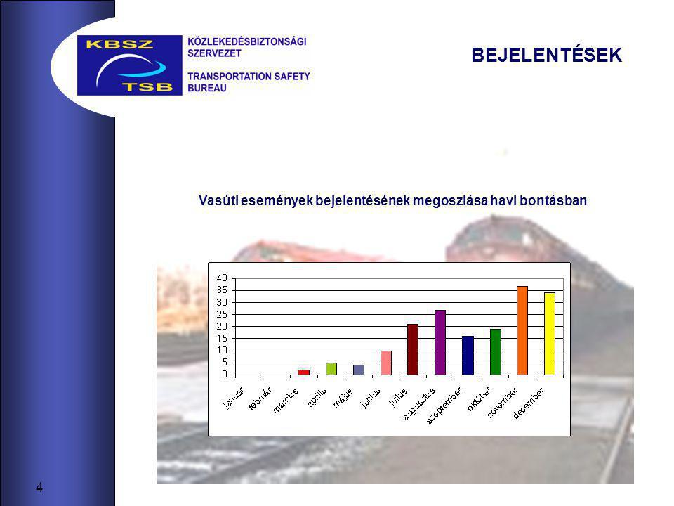 5 BEJELENTÉSEK Bejelentett vasúti események megoszlása az esemény kategóriája szerint Eseménykategória Bejelentés - 2006 Súlyos vasúti baleset0 Vasúti baleset155 Váratlan vasúti esemény20