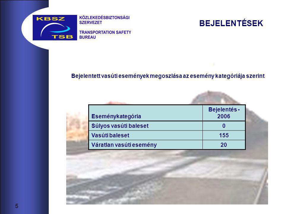 5 BEJELENTÉSEK Bejelentett vasúti események megoszlása az esemény kategóriája szerint Eseménykategória Bejelentés - 2006 Súlyos vasúti baleset0 Vasúti