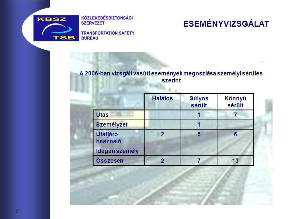 7 ESEMÉNYVIZSGÁLAT A 2006-ban vizsgált vasúti események megoszlása személyi sérülés szerint HalálosSúlyos sérült Könnyű sérült Utas17 Személyzet1 Útátjáró használó 256 Idegen személy Összesen2713
