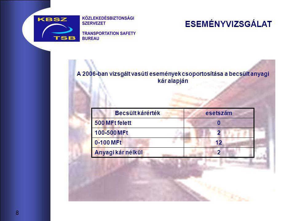 8 ESEMÉNYVIZSGÁLAT A 2006-ban vizsgált vasúti események csoportosítása a becsült anyagi kár alapján Becsült kárértékesetszám 500 MFt felett0 100-500 MFt2 0-100 MFt12 Anyagi kár nélkül2